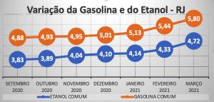 Variação gasolina e etanol no Rio de Janeiro