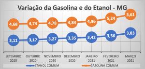 Variação da Gasolina e do Etanol em MG