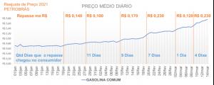 Reajuste de preço da gasolina comum em 2021