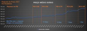 Tabela preço médio petrobras 2021
