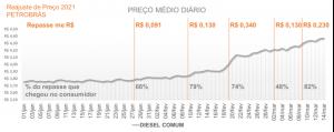 Reajuste no preço do Diesel Comum (S500) em 2021