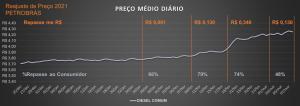 Tabela de preço do combustível para o consumidor