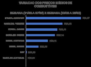 Tabela Variação do Preço dos Combustíveis 2021
