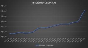 Tabela de preço do etanol