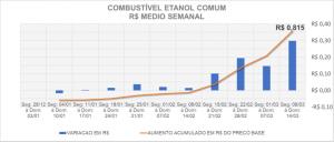 Aumento do preço base médio semanal do Etanol