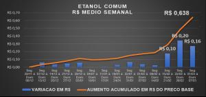 Tabela de preço médio mensal do Etanol