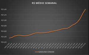 Tabela do preço médio da gasolina comum