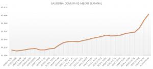 Preço gasolina comum