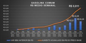 Tabela com o aumento no preço da gasolina comum