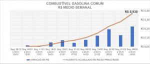 Variação no preço da gasolina comum em 2021