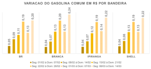 variação no preço da gasolina comum por bandeira