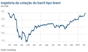 Cotação do barril tipo brent