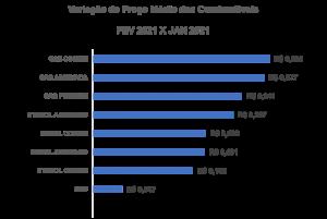 Variação do Preço Médio dos Combustíveis