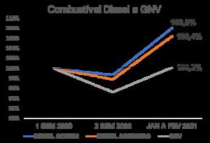 Média do preço do Diesel e GNV