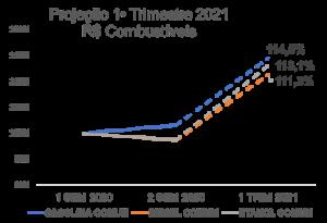 Tabela projeção aumento do combustível