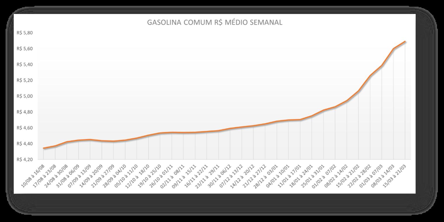 Média semanal do preço da Gasolina Comum