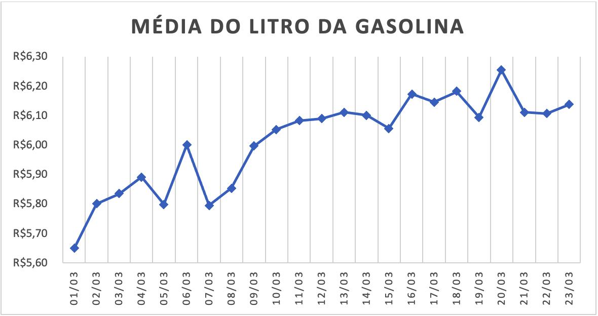 Gráfico com a média do preço da gasolina em Março de 2021