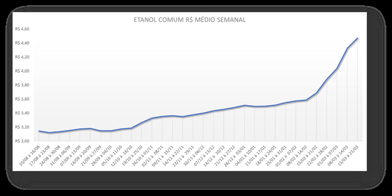 Tabela com a variação semanal do Etanol