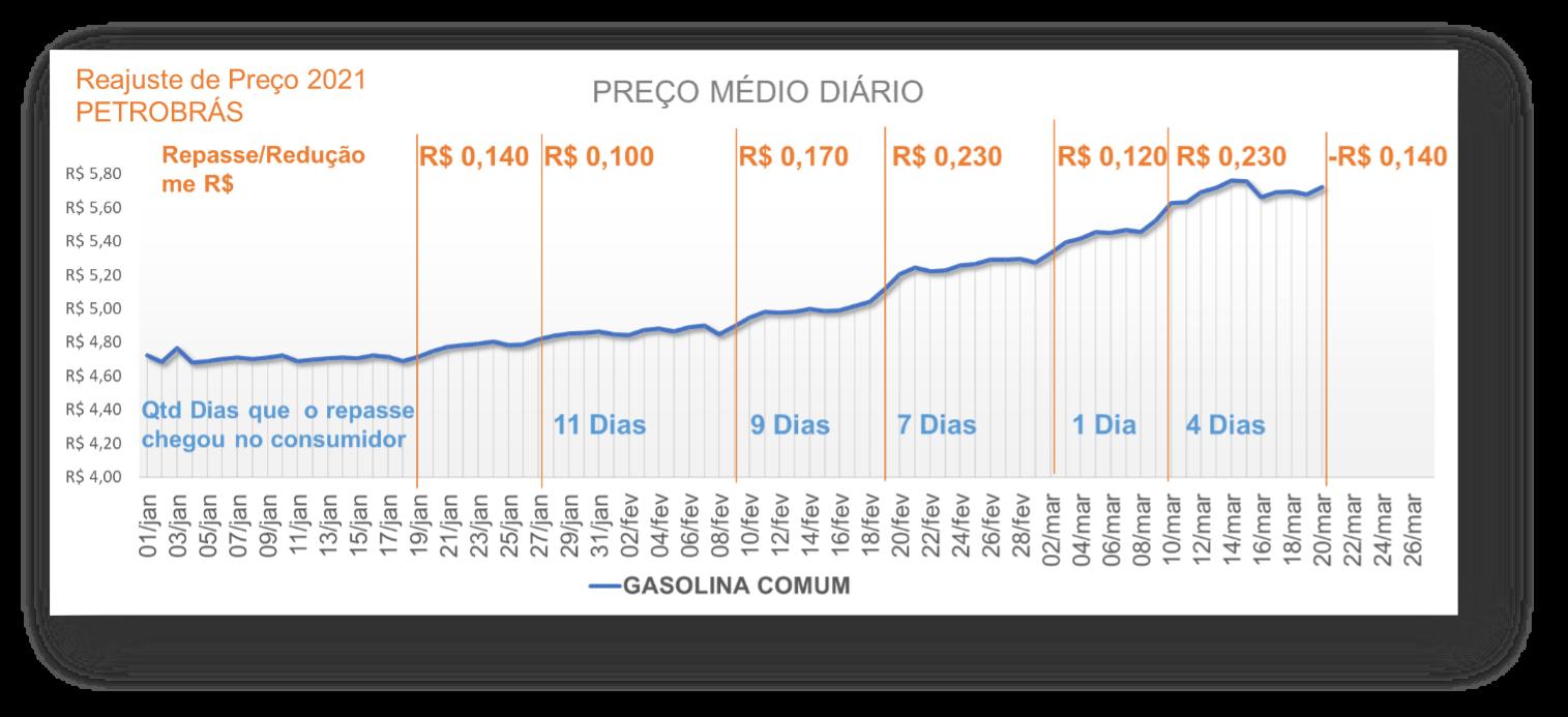 Gráfico com o preço médio da gasolina comum em 2021