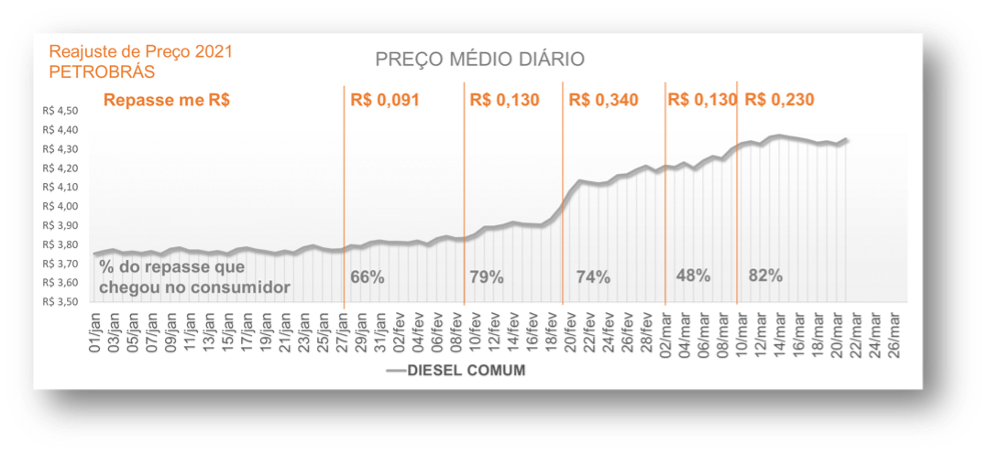 Gráfico do preço médio do diesel comum em 2021