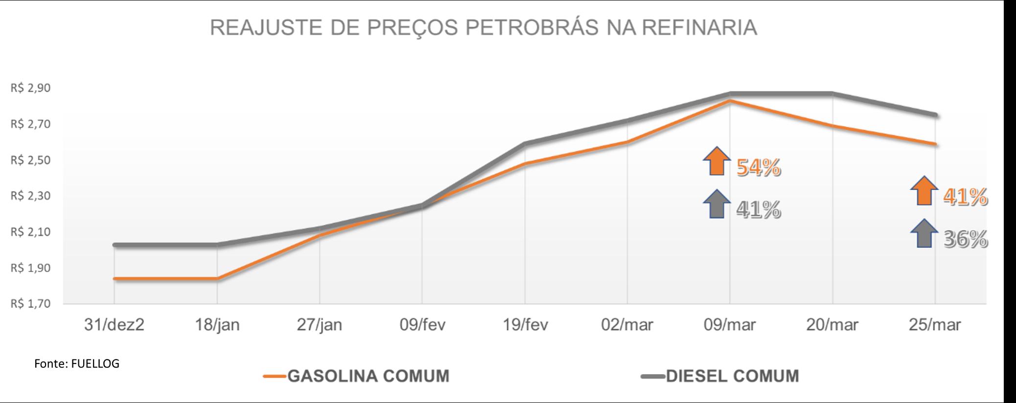 Tabela com a variação no preço da gasolina comum e do diesel em 2021