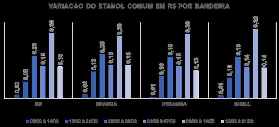 Variação do preço do Etanol comum por bandeira