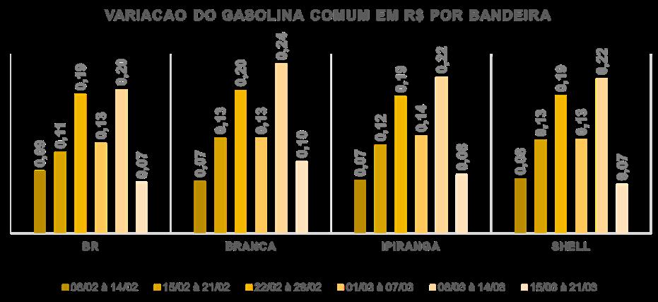 Variação do preço médio da gasolina comum por bandeira