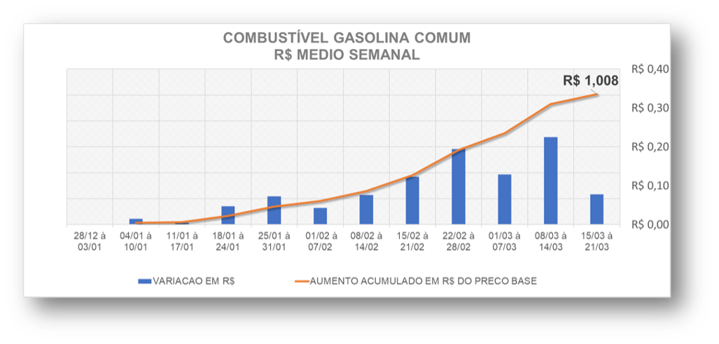 Variação do preço médio da Gasolina Comum em 2021