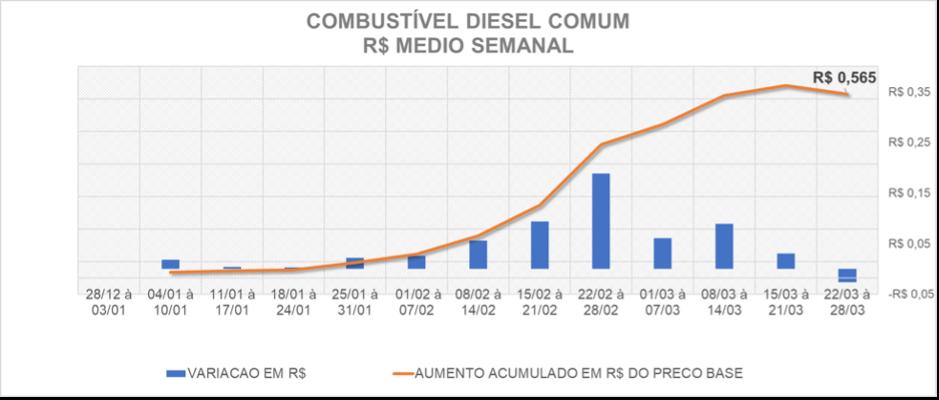 Tabela comparando a variação e o aumento no preço do Diesel Comum