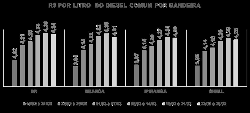 Tabela com a média no preço do diesel comum por bandeira