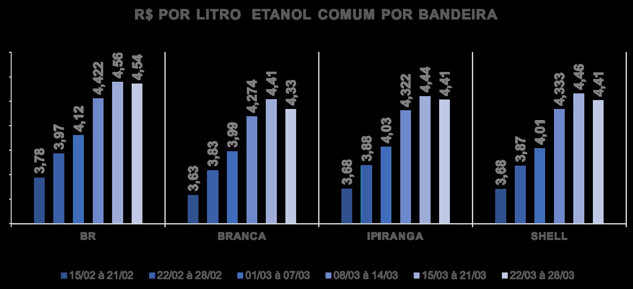 Tabela com o preço por litro de Etanol Comum por bandeira
