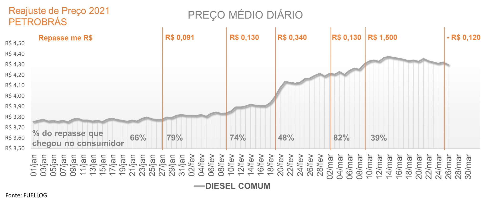 Tabela com o repasse do reajuste no preço do diesel comum em 2021