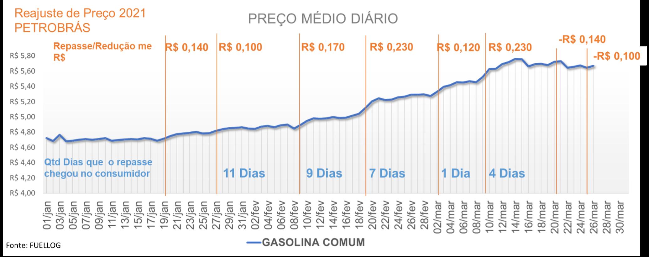 Tabela com o repasse do reajuste no preço médio da gasolina comum em 2021
