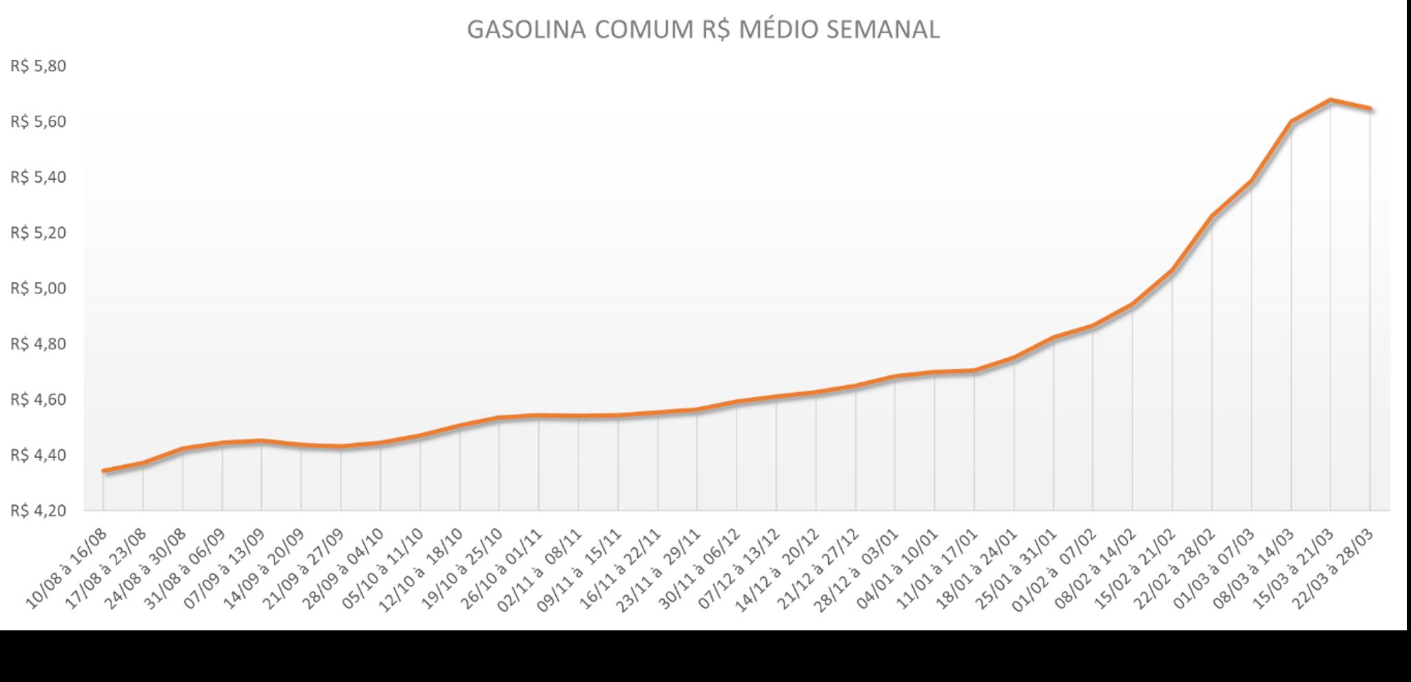 Tabela com a variação média semanal da Gasolina Comum