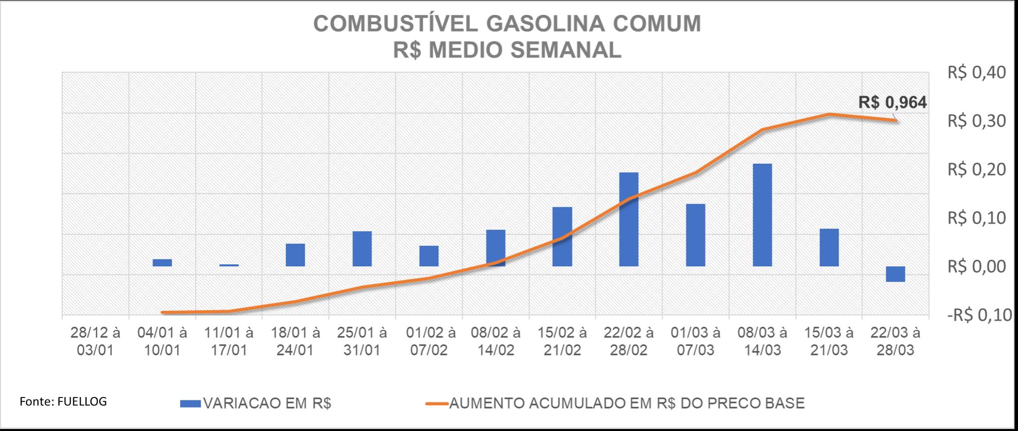 Tabela comparando a variação e o aumento no preço da gasolina comum