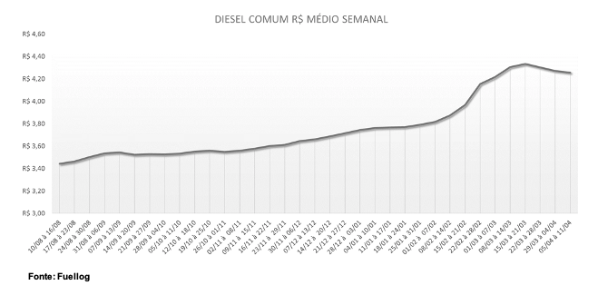 Tabela com a variação do preço médio semanal do Diesel Comum