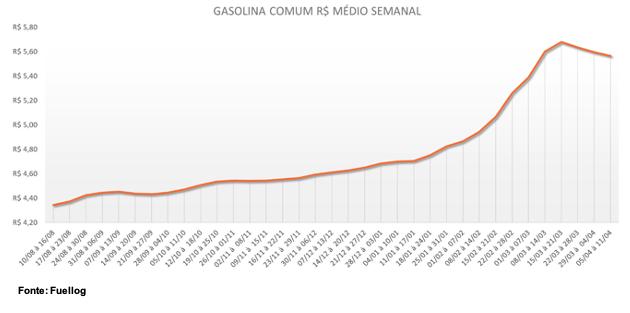 Tabela com a variação do preço médio semanla da Gasolina Comum