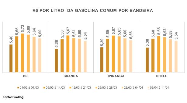Tabela com a variação do preço por litro da Gasolina Comum por postos