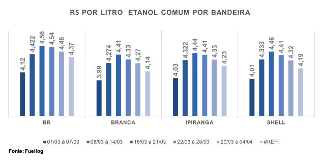 Tabela com a variação do preço por litro de Etanol Comum por postos
