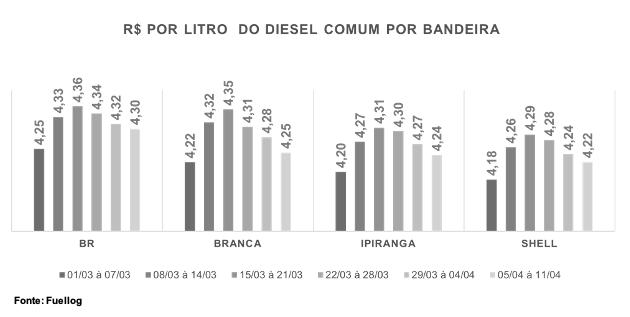 Tabela com a variação do preço por litro do Diesel Comum por postos