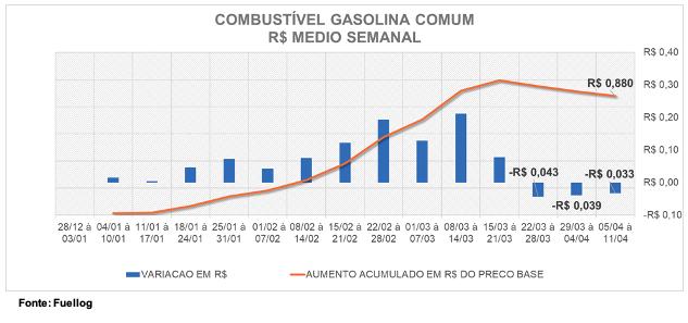 Tabela comparativa entre a variação do preço e o aumento no preço base da Gasolina Comum