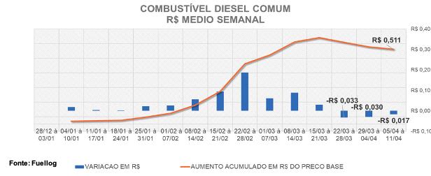 Tabela comparativa entre a variação do preço e o aumento no preço base do Diesel Comum