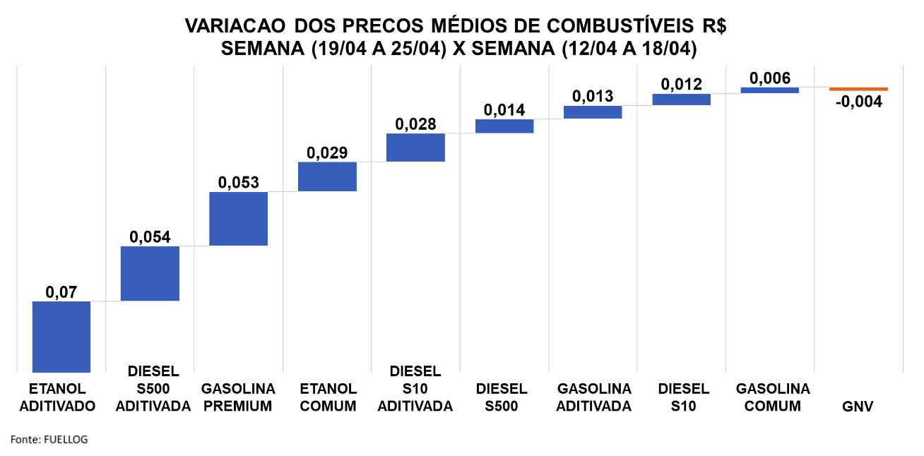 tabela com a variação da média dos preços de combustíveis entre 12/04/21 a 25/04/21