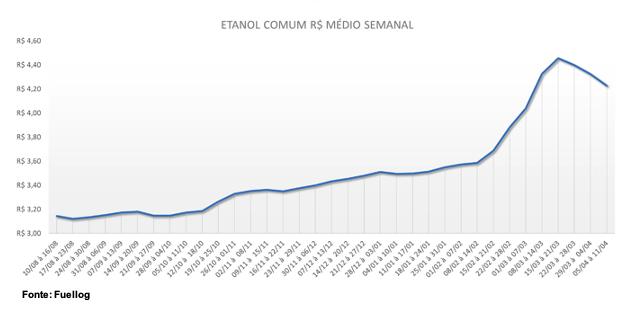 Tabela com o preco médio do Etanol Comum