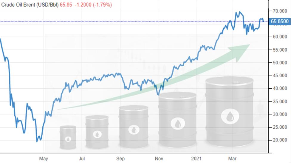 Tabela com a projeção do preço do barril de petróleo Brent