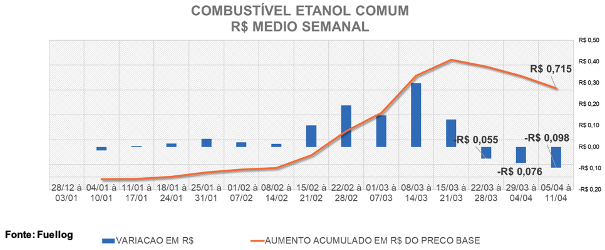 Tabela comparativa entre a variação média e o aumento do preço do Etanol Comum