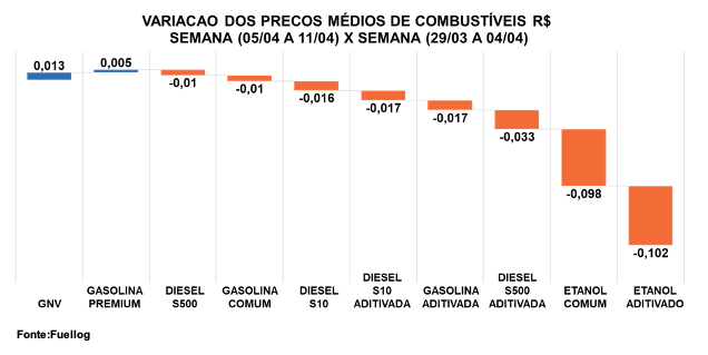 Tabela comparativa entre os preços de combustíveis da última semana de março de 2021 e a primeira semana de abril de 2021
