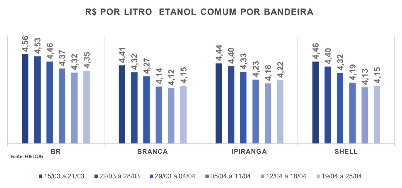 Tabela de preço do etanol comum por bandeira