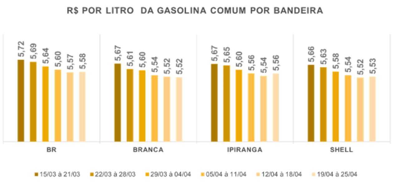 Tabela com o preço da Gasolina Comum por bandeira