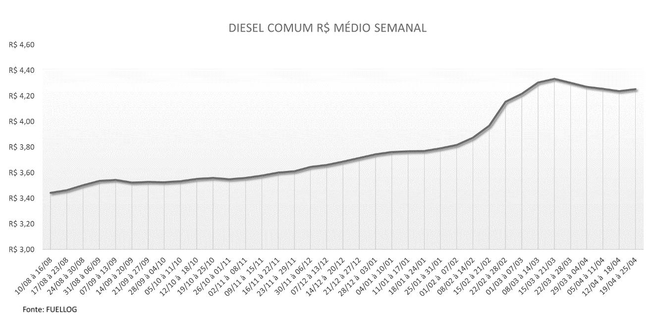 Tabela com o preço médio do Diesel Comum em abril de 2021